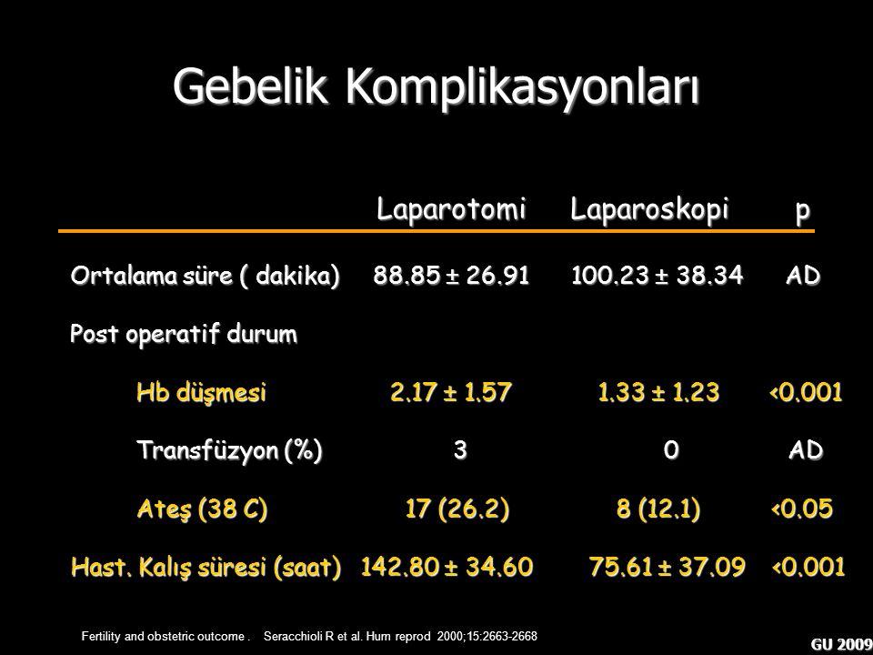 GU 2009 Gebelik Komplikasyonları Fertility and obstetric outcome. Seracchioli R et al. Hum reprod 2000;15:2663-2668 Laparotomi Laparoskopi p Laparotom