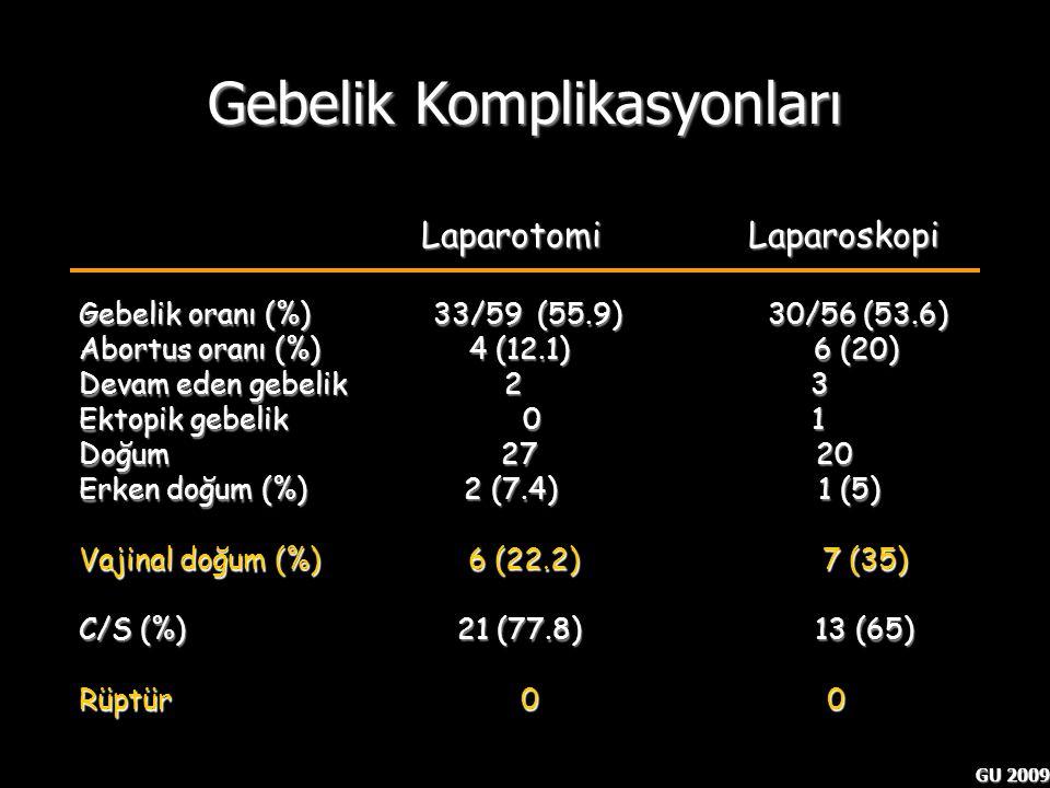 GU 2009 Gebelik Komplikasyonları Fertility and obstetric outcome. Seracchioli R et al. Hum reprod 2000;15:2663-2668 Laparotomi Laparoskopi Laparotomi