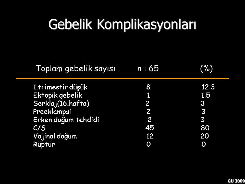 GU 2009 Gebelik Komplikasyonları Toplam gebelik sayısı n : 65 (%) 1.trimestir düşük 8 12.3 Ektopik gebelik 1 1.5 Serklaj(16.hafta) 2 3 Preeklampsi 2 3