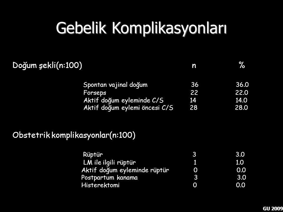 GU 2009 Gebelik Komplikasyonları Doğum şekli(n:100) n % Spontan vajinal doğum 36 36.0 Forseps 22 22.0 Aktif doğum eyleminde C/S 14 14.0 Aktif doğum ey
