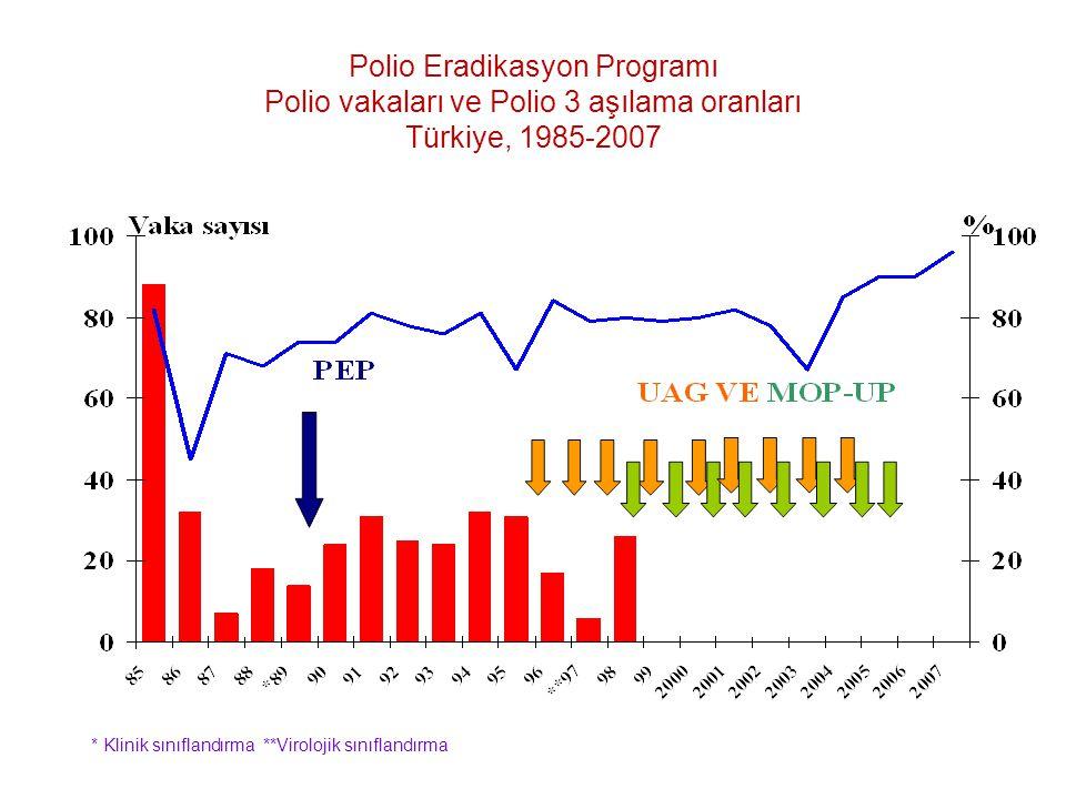 Polio Eradikasyon Programı Polio vakaları ve Polio 3 aşılama oranları Türkiye, 1985-2007 * Klinik sınıflandırma **Virolojik sınıflandırma
