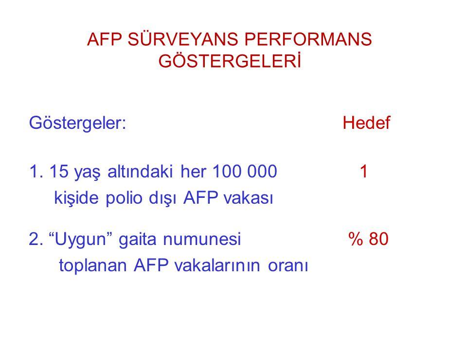 AFP SÜRVEYANS PERFORMANS GÖSTERGELERİ Göstergeler: Hedef 1.