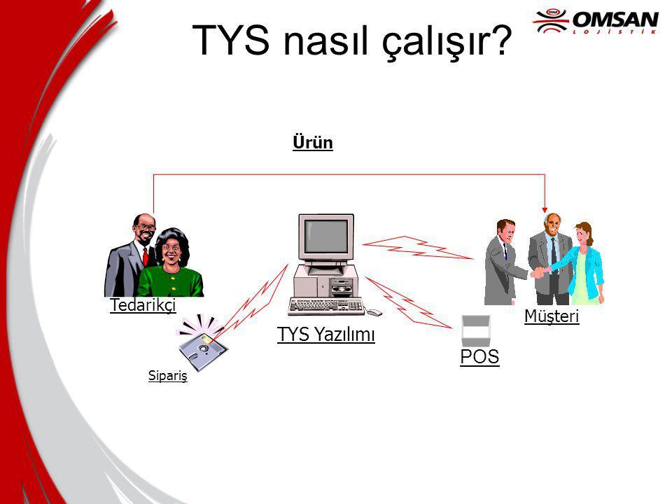 TYS nasıl çalışır? TYS Yazılımı Sipariş Tedarikçi Müşteri POS Ürün