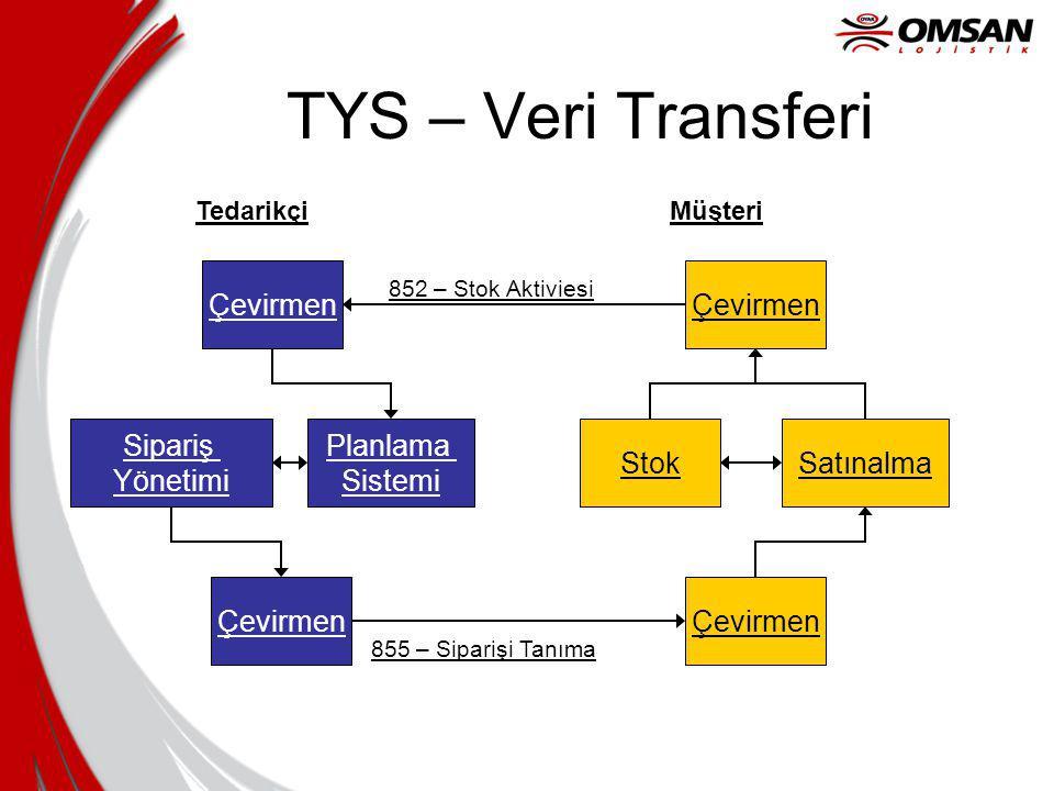 Tedarikçi Çevirmen Stok Çevirmen Planlama Sistemi Müşteri Satınalma Çevirmen Sipariş Yönetimi 855 – Siparişi Tanıma 852 – Stok Aktiviesi TYS – Veri Tr