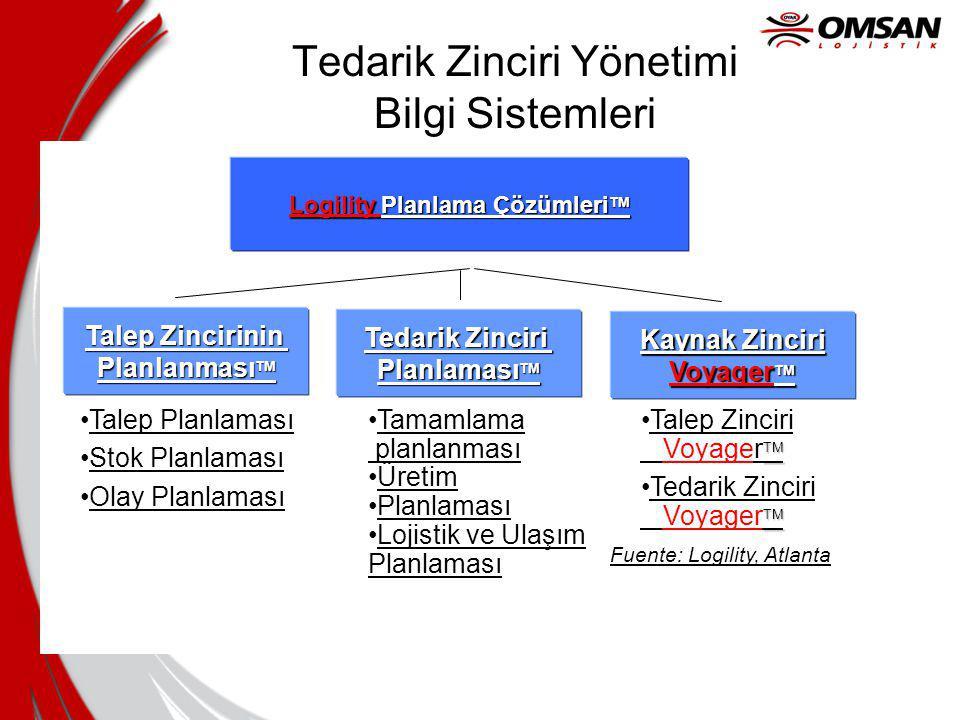 Tedarik Zinciri Yönetimi Bilgi Sistemleri Logility Planlama Çözümleri TM Talep Zincirinin Planlanması TM Tedarik Zinciri Planlaması TM Kaynak Zinciri