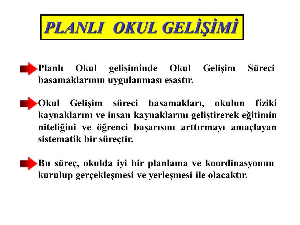 OKUL GELİŞİMİ YÖNETİM EKİBİ ÜYELERİ 1.Okul Müdürü 2.