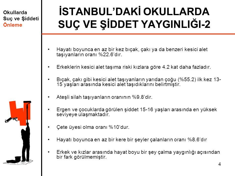 Okullarda Suç ve Şiddeti Önleme 4 İSTANBUL'DAKİ OKULLARDA SUÇ VE ŞİDDET YAYGINLIĞI-2 Hayatı boyunca en az bir kez bıçak, çakı ya da benzeri kesici alet taşıyanların oranı %22.6'dır.