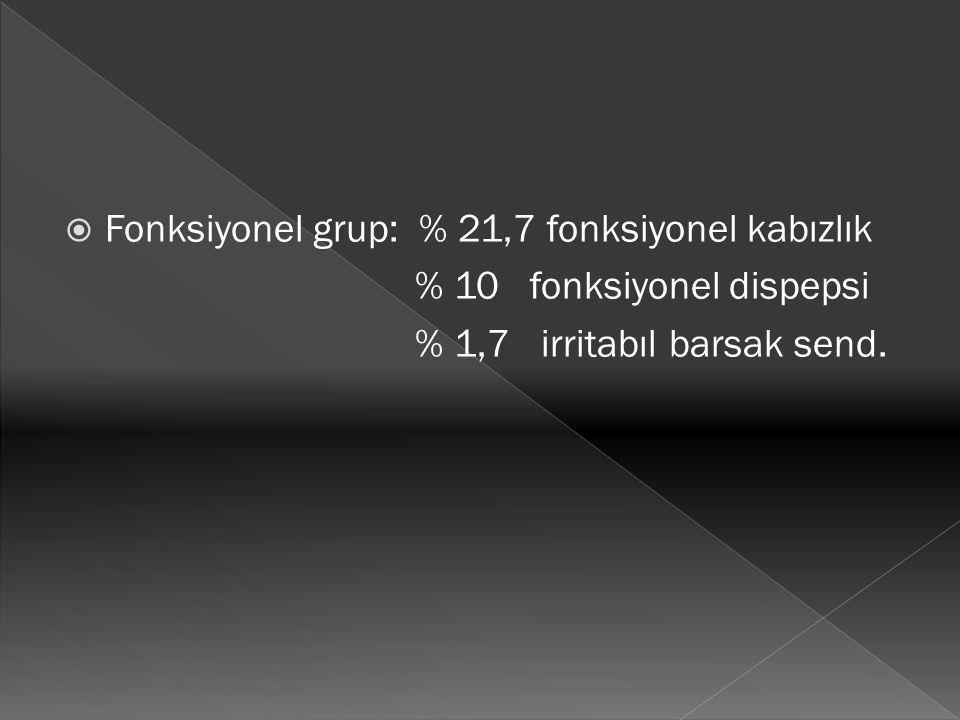  Fonksiyonel grup: % 21,7 fonksiyonel kabızlık % 10 fonksiyonel dispepsi % 1,7 irritabıl barsak send.