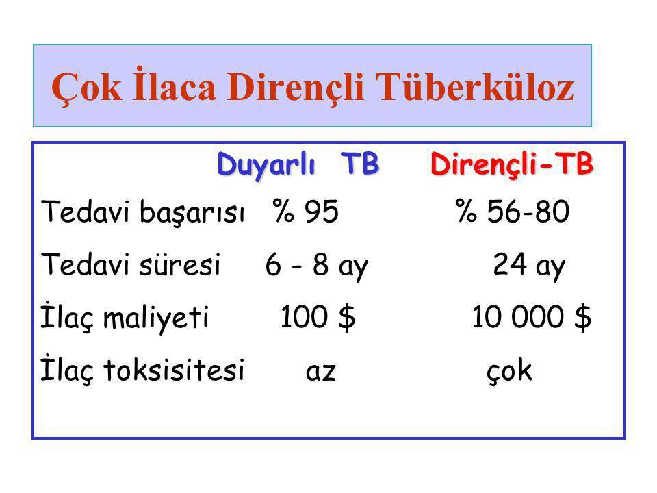 TÜRKİYE DE TB İLAÇ DİRENCİ Türkiye de Dirençli TB Sorunu Ciddi Boyutlarda Yeni hastalarımızda % 3-5 Daha önce tedavi almış hastalarımızda % 20-30 oranlarında ÇOK İLACA DİRENÇLİ TÜBERKÜLOZ VAR.