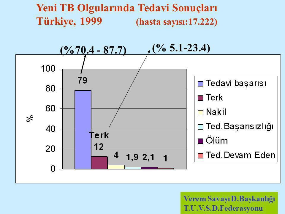 Verem Savaşı D.Başkanlığı T.U.V.S.D.Federasyonu (% 58,7- 74.7)(%10.6 – 39) Eski TB Olgularında Tedavi Sonuçları Türkiye, 1999 (n:1658)