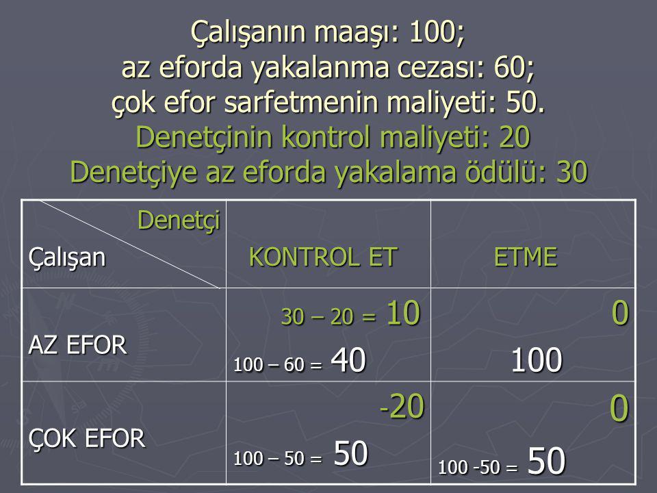 Çalışanın maaşı: 100; az eforda yakalanma cezası: 60; çok efor sarfetmenin maliyeti: 50.