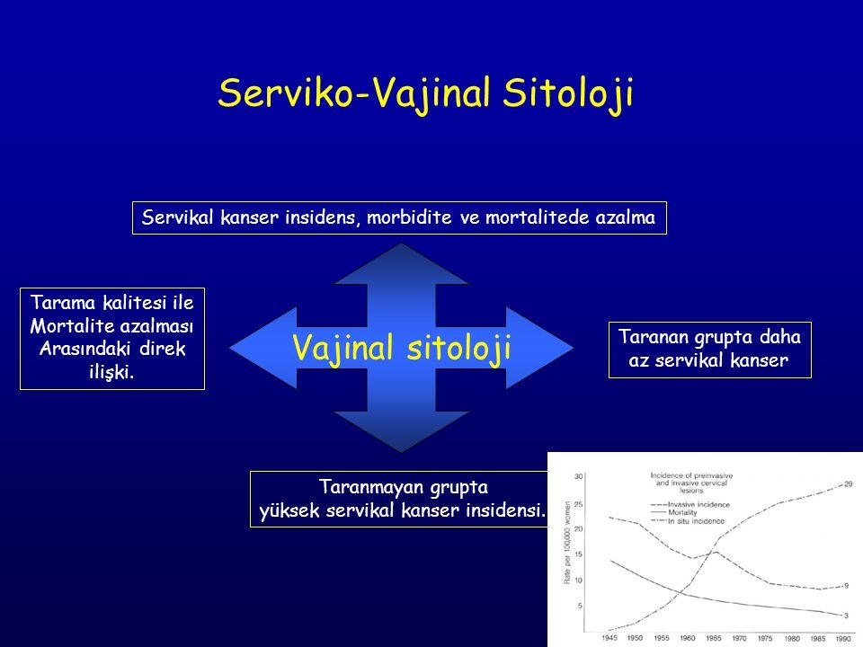 Vajinal sitoloji Servikal kanser insidens, morbidite ve mortalitede azalma Taranan grupta daha az servikal kanser Tarama kalitesi ile Mortalite azalması Arasındaki direk ilişki.