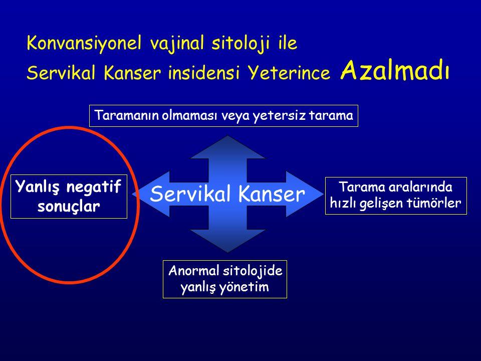 Servikal Kanser Taramanın olmaması veya yetersiz tarama Tarama aralarında hızlı gelişen tümörler Yanlış negatif sonuçlar Anormal sitolojide yanlış yönetim Konvansiyonel vajinal sitoloji ile Servikal Kanser insidensi Yeterince Azalmadı