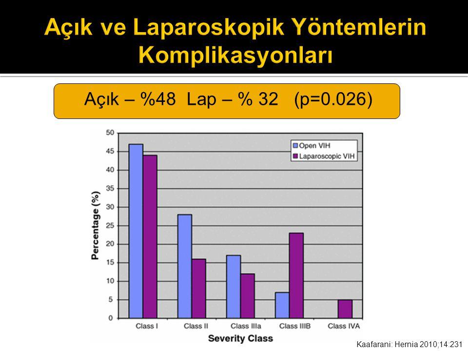 Kaafarani: Hernia 2010;14:231 Açık – %48 Lap – % 32 (p=0.026)
