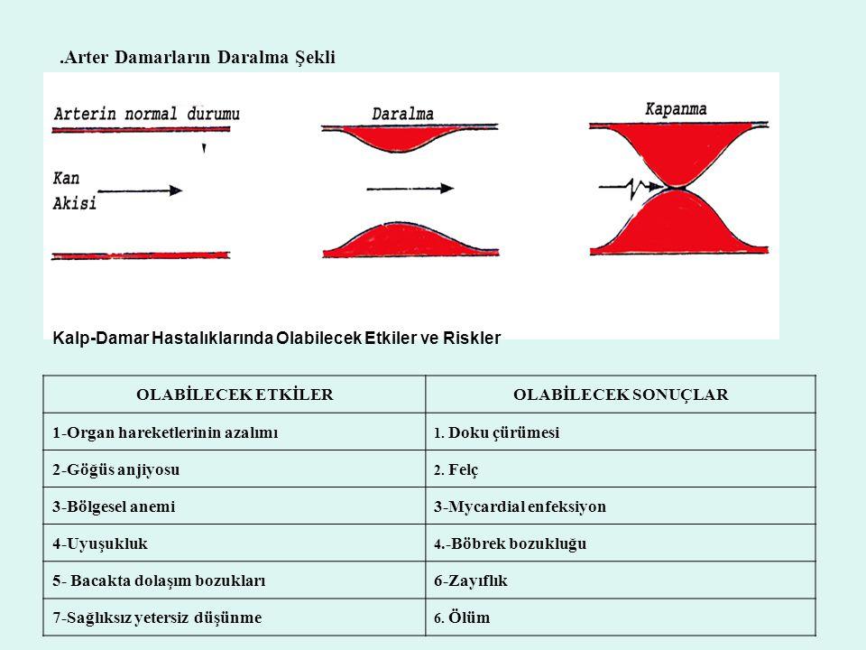 KRONER KALP HASTALIKLARI Kroner kalp hastalığı (CHD) genellikle kalp kaslarını besleyen büyük arterlerin iç kısımlarında oluşan dejeneratif değişmeler