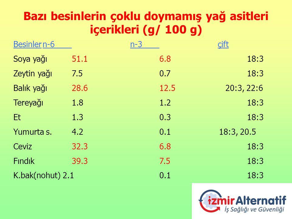 Bazı besinlerin çoklu doymamış yağ asitleri içerikleri (g/ 100 g) Besinlern-6 n-3çift Soya yağı51.16.818:3 Zeytin yağı 7.50.718:3 Balık yağı28.612.5 2