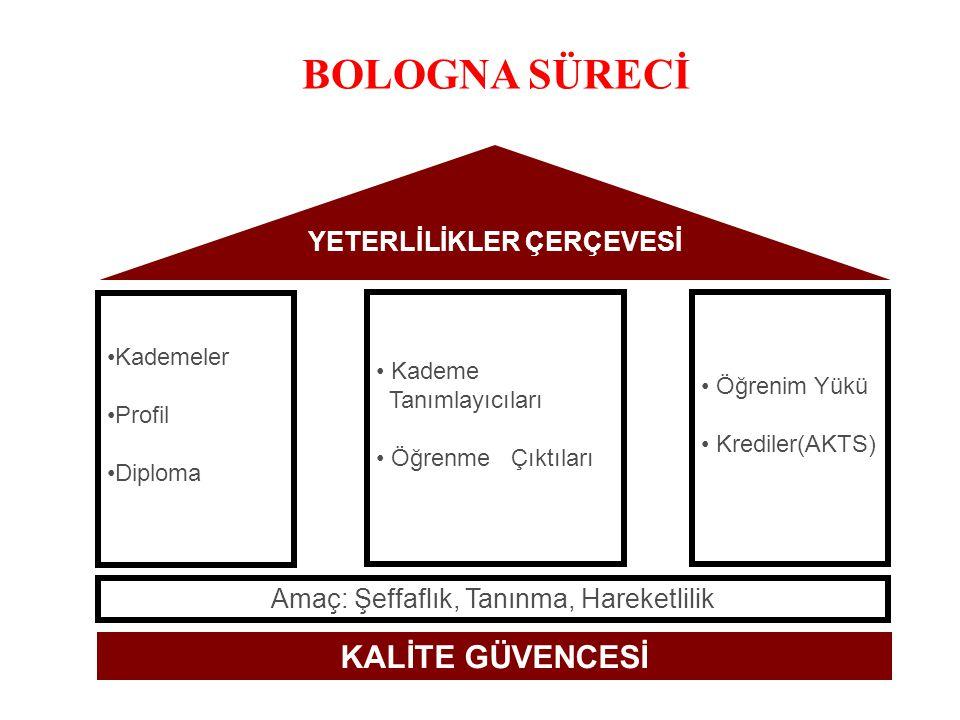 Proje Faaliyetleri (Temmuz 2011-2013)  Kurumsal ve Bölgesel Ziyaretler  Öğrencilere Yönelik Bölgesel Toplantılar  BEK'ler için Ulusal Koordinasyon Toplantıları  YÖK, UA, MEB ve MYK ile Toplantılar  Paydaş Toplantıları  Uluslararası Konferans  AKTS ve DE Etiketi Başvuru Toplantıları  Danışmanlık ve Destek Toplantıları  Bologna Uzmanlarının Eğitimleri  Bologna Uzmanları Koordinasyon Toplantıları