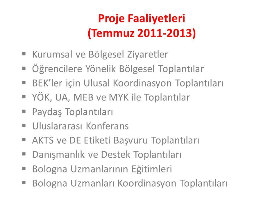 TYYÇ FAALİYETLERİ VE EYLEM TAKVİMİTARİH 1Süreci başlatmak için karar alınmasıNisan 2006 2Çalışma takviminin oluşturulması2006 3Sürecin organizasyonu2006 - 2008 4Çerçevenin tasarımıKasım 2008 5Paydaşlardan görüş alınmasıOcak 2009 6Çerçevenin onaylanması Kısmen (TUYÇ)Mayıs 2009 Tamamen (TYYÇ)Ocak 2010 7İdari organizasyon ve TYYÇ Web sitesinin oluşturulmasıŞubat 2010 8 Çerçevenin yükseköğretimde uygulanması Pilot düzeyde uygulamaAralık 2010 Tüm kurumlarda uyg.Aralık 2012 9Yeterliliklerin TYYÇ'ye dahil edilmesi2010 - 2015 10Çerçevenin AYÇ ile uyumluluğunun belgelendirilmesi2010 - 2012