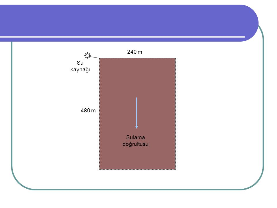 240 m 480 m Sulama doğrultusu Su kaynağı