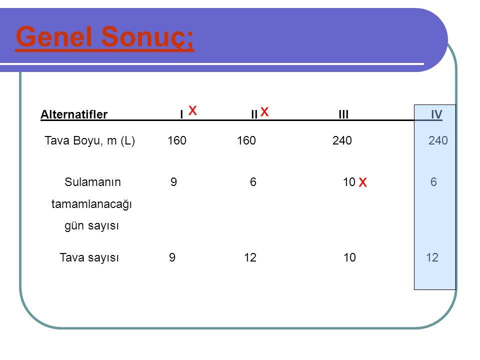 Genel Sonuç; Tava Boyu, m (L) 160160240240 Sulamanın 9 6 10 6 tamamlanacağı gün sayısı Tava sayısı 9 12 10 12 Alternatifler I II III IV x x x