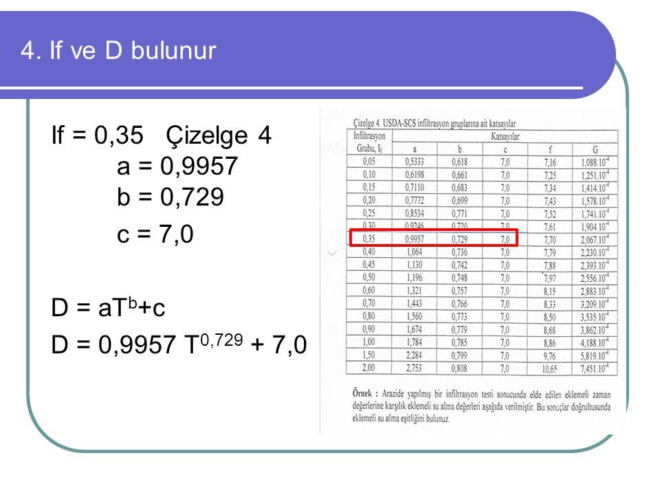 4. If ve D bulunur If = 0,35 Çizelge 4 a = 0,9957 b = 0,729 c = 7,0 D = aT b +c D = 0,9957 T 0,729 + 7,0