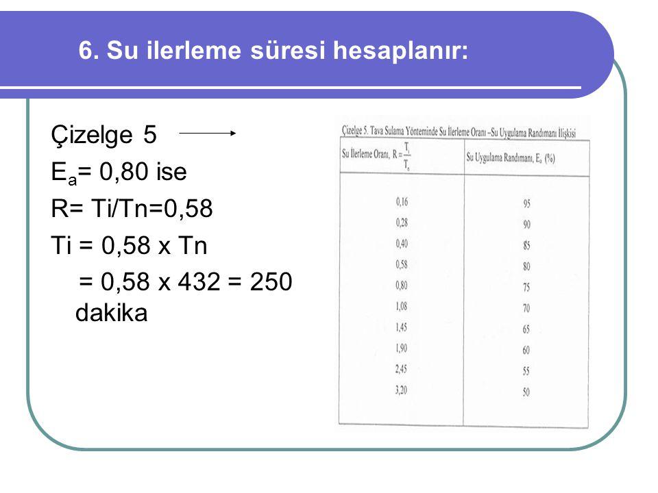 6. Su ilerleme süresi hesaplanır: Çizelge 5 E a = 0,80 ise R= Ti/Tn=0,58 Ti = 0,58 x Tn = 0,58 x 432 = 250 dakika