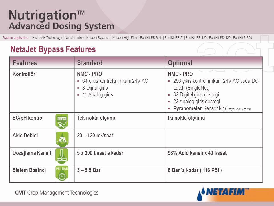 NetaJet Bypass Features OptionalStandardFeatures NMC - PRO  256 çikis kontrol imkanı 24V AC yada DC Latch (SingleNet)  32 Digital giris destegi  22