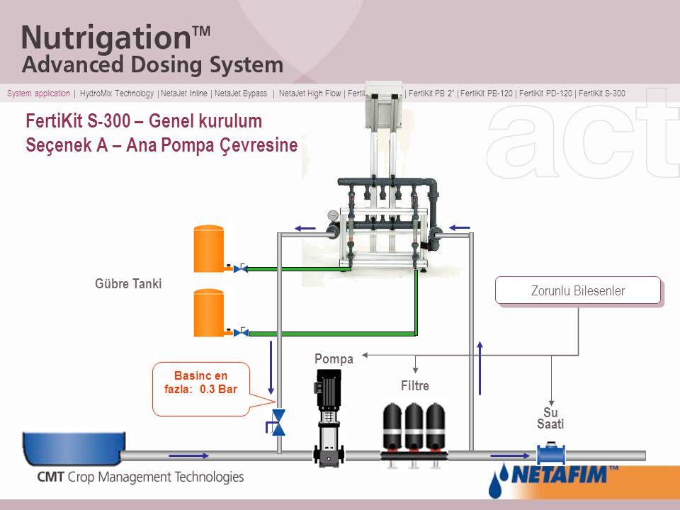 FertiKit S-300 – Genel kurulum Seçenek A – Ana Pompa Çevresine Gübre Tanki Pompa Filtre Su Saati Basinc en fazla: 0.3 Bar Zorunlu Bilesenler System ap