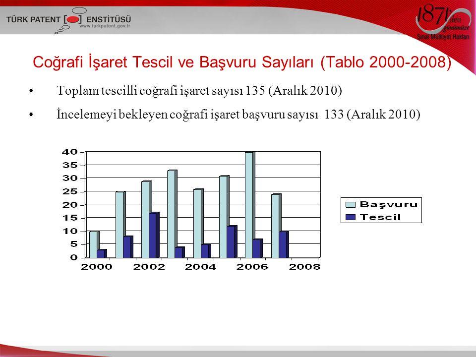 Coğrafi İşaret Tescil ve Başvuru Sayıları (Tablo 2000-2008) Toplam tescilli coğrafi işaret sayısı 135 (Aralık 2010) İncelemeyi bekleyen coğrafi işaret başvuru sayısı 133 (Aralık 2010)