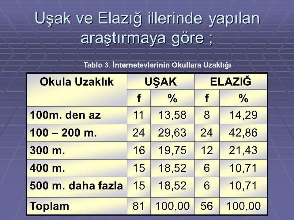 Uşak ve Elazığ illerinde yapılan araştırmaya göre ; Okula Uzaklık UŞAKELAZIĞ f%f% 100m.