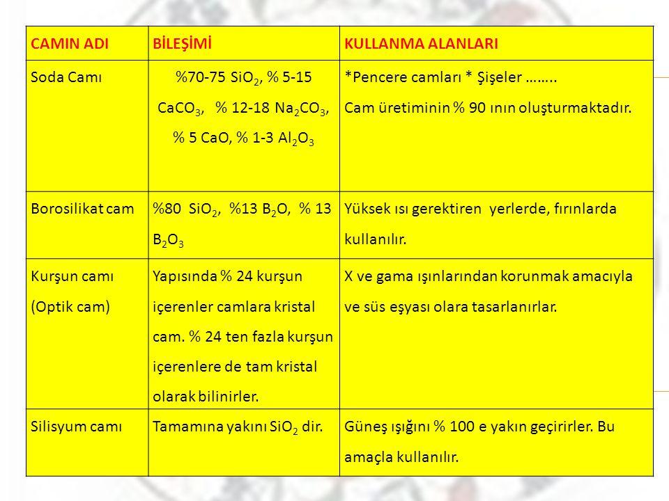 CAMIN ADIBİLEŞİMİKULLANMA ALANLARI Soda Camı %70-75 SiO 2, % 5-15 CaCO 3, % 12-18 Na 2 CO 3, % 5 CaO, % 1-3 Al 2 O 3 *Pencere camları * Şişeler ……..