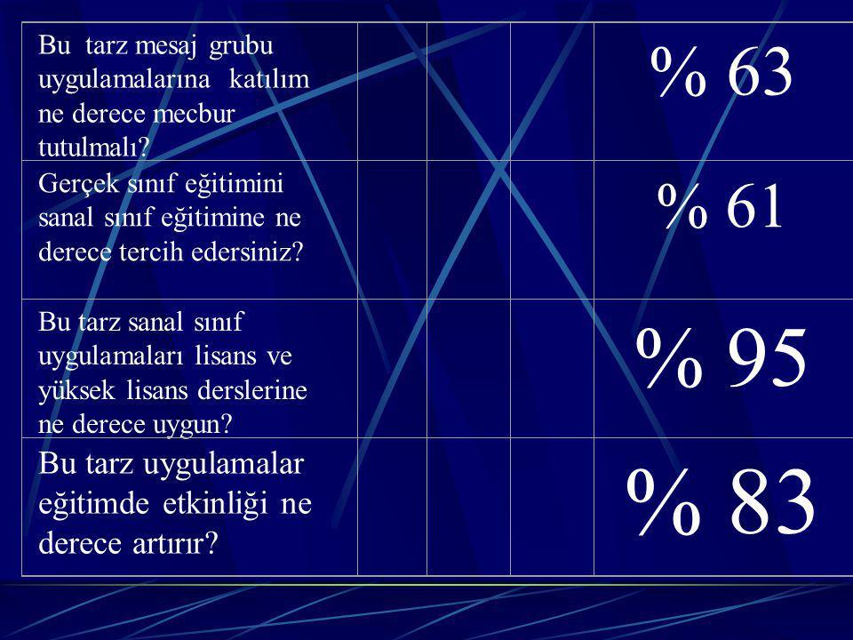 Bu tarz mesaj grubu uygulamalarına katılım ne derece mecbur tutulmalı? % 63 Gerçek sınıf eğitimini sanal sınıf eğitimine ne derece tercih edersiniz? %