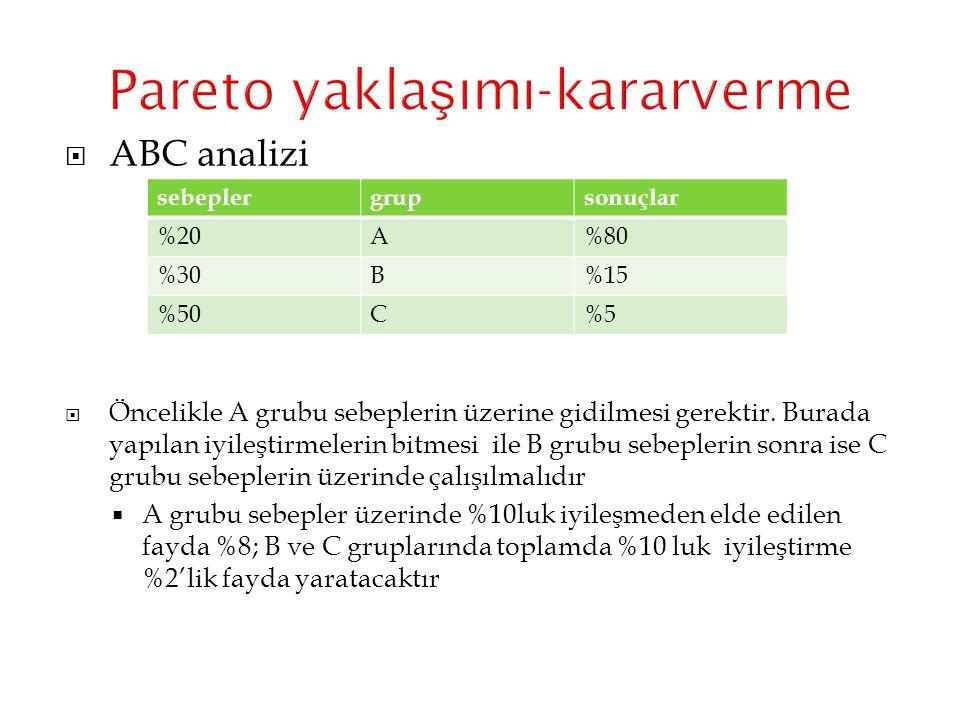  ABC analizi  Öncelikle A grubu sebeplerin üzerine gidilmesi gerektir. Burada yapılan iyileştirmelerin bitmesi ile B grubu sebeplerin sonra ise C gr