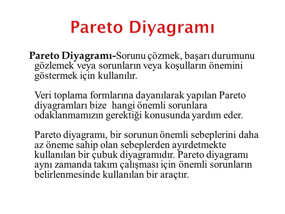 Pareto Diyagramı- Sorunu çözmek, başarı durumunu gözlemek veya sorunların veya koşulların önemini göstermek için kullanılır. Veri toplama formlarına d