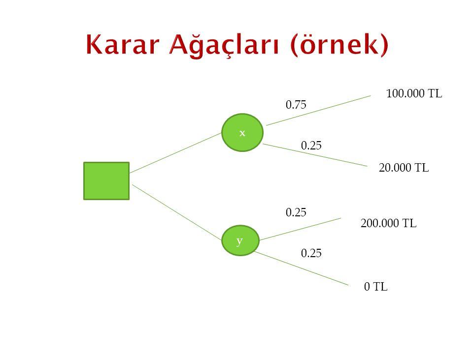 x y 0.75 0.25 100.000 TL 200.000 TL 0 TL 0.25 20.000 TL