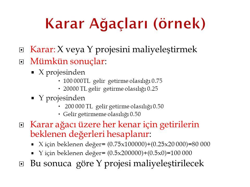  Karar: X veya Y projesini maliyeleştirmek  Mümkün sonuçlar:  X projesinden  100 000TL gelir getirme olasılığı 0.75  20000 TL gelir getirme olası