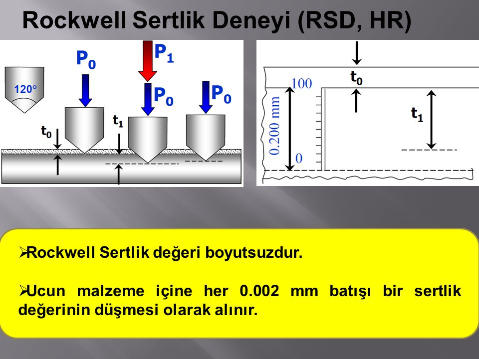  Rockwell Sertlik değeri boyutsuzdur.  Ucun malzeme içine her 0.002 mm batışı bir sertlik değerinin düşmesi olarak alınır.
