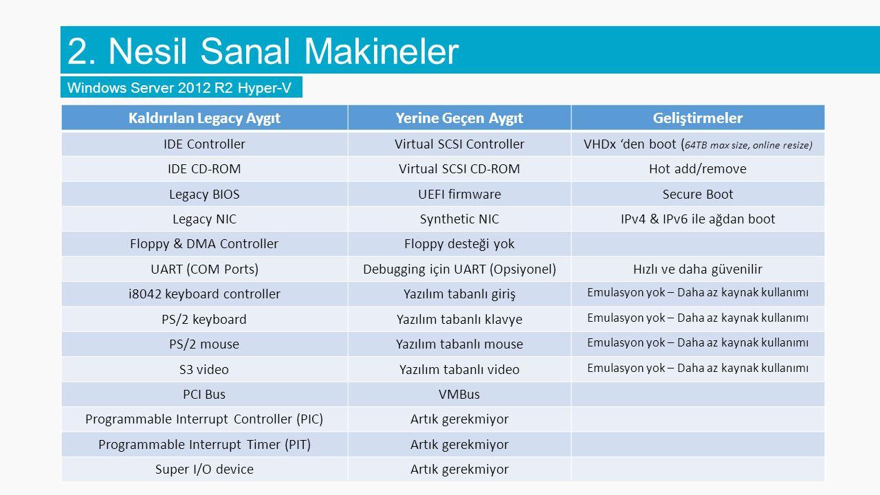 2. Nesil Sanal Makineler Windows Server 2012 R2 Hyper-V Kaldırılan Legacy AygıtYerine Geçen AygıtGeliştirmeler IDE ControllerVirtual SCSI ControllerVH