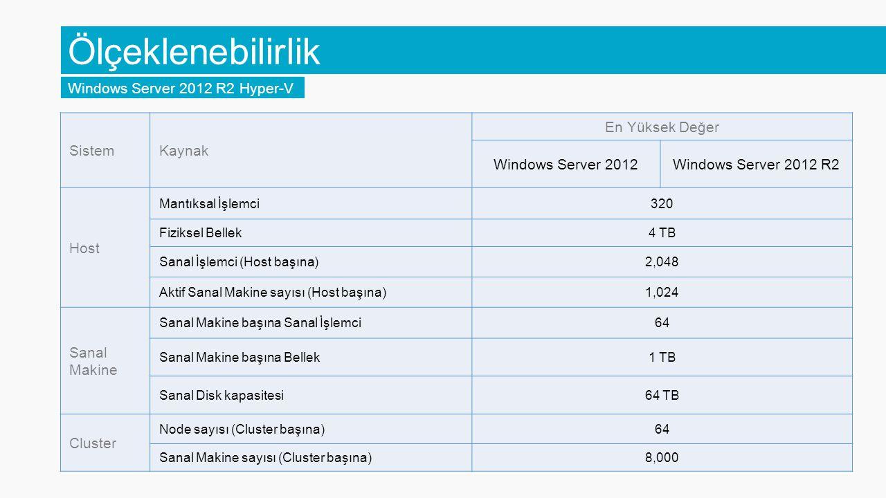Ölçeklenebilirlik Windows Server 2012 R2 Hyper-V SistemKaynak En Yüksek Değer Windows Server 2012Windows Server 2012 R2 Host Mantıksal İşlemci320 Fiziksel Bellek4 TB Sanal İşlemci (Host başına)2,048 Aktif Sanal Makine sayısı (Host başına)1,024 Sanal Makine Sanal Makine başına Sanal İşlemci64 Sanal Makine başına Bellek1 TB Sanal Disk kapasitesi64 TB Cluster Node sayısı (Cluster başına)64 Sanal Makine sayısı (Cluster başına)8,000