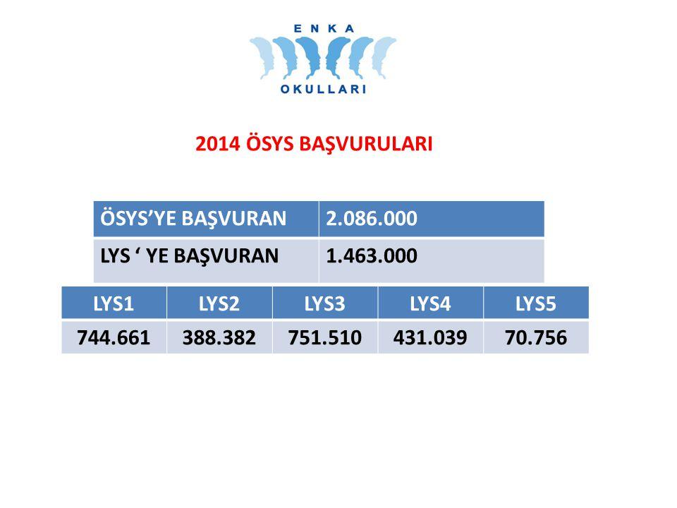 2014 ÖSYS BAŞVURULARI ÖSYS'YE BAŞVURAN2.086.000 LYS ' YE BAŞVURAN1.463.000 LYS1LYS2LYS3LYS4LYS5 744.661388.382751.510431.03970.756