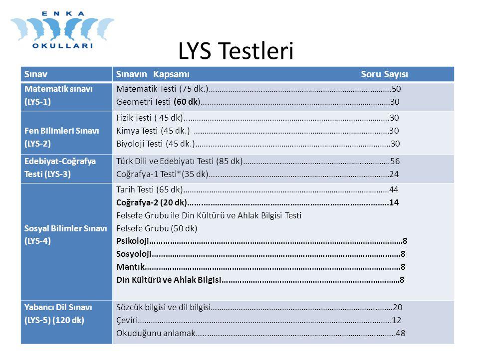 LYS Testleri SınavSınavın Kapsamı Soru Sayısı Matematik sınavı (LYS-1) Matematik Testi (75 dk.)……………………..………………………………………….……….50 Geometri Testi (60 dk)….…………………………………………………………………………30 Fen Bilimleri Sınavı (LYS-2) Fizik Testi ( 45 dk)..………………………………………………………………………………….30 Kimya Testi (45 dk.) ……………………………………………………………………………….30 Biyoloji Testi (45 dk.)…….…………………………………………………………….…………..30 Edebiyat-Coğrafya Testi (LYS-3) Türk Dili ve Edebiyatı Testi (85 dk)………………………………………………..….……..56 Coğrafya-1 Testi*(35 dk)…..……………………………………………………….…..……….24 Sosyal Bilimler Sınavı (LYS-4) Tarih Testi (65 dk)……………………………………………………………………………………44 Coğrafya-2 (20 dk)…….………………………………………………………………...……..14 Felsefe Grubu ile Din Kültürü ve Ahlak Bilgisi Testi Felsefe Grubu (50 dk) Psikoloji……………………………………………………………………………………………………8 Sosyoloji………………………………………………………………………………………………….8 Mantık…………………………………………………………………………………………………….8 Din Kültürü ve Ahlak Bilgisi…………………………………………………………..…………8 Yabancı Dil Sınavı (LYS-5) (120 dk) Sözcük bilgisi ve dil bilgisi…………………………………………………………………..…….20 Çeviri………………………………………………………………………………………………..……..12 Okuduğunu anlamak…..……………………………………………………………………..……..48