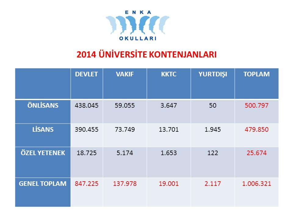 Puan T.DİL Testlerinin Ağırlıkları (% olarak) Türkçe (YGS) Tem.Mat.