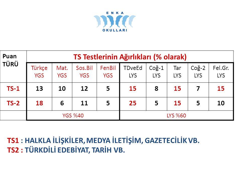 Puan TÜRÜ TS Testlerinin Ağırlıkları (% olarak) Türkçe YGS Mat.