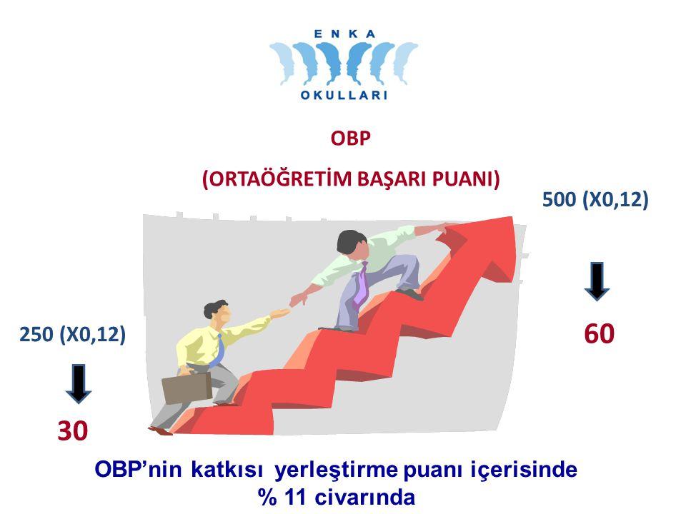 OKUL PUANI OBP (ORTAÖĞRETİM BAŞARI PUANI) 250 (X0,12) 500 (X0,12) 60 30 OBP'nin katkısı yerleştirme puanı içerisinde % 11 civarında