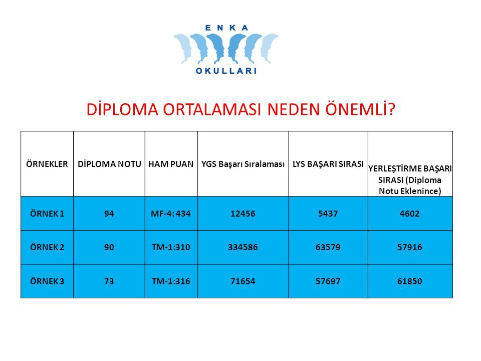 DİPLOMA ORTALAMASI NEDEN ÖNEMLİ.