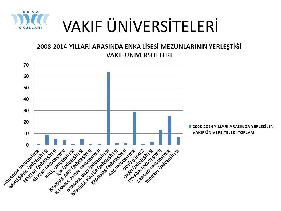 Puan TÜRÜ MF Puan Türünde Testlerin Ağırlıkları (% olarak) Türkçe (YGS) Matema.