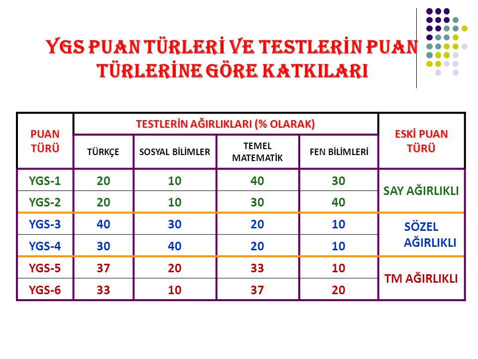 YGS PUAN TÜRLER İ VE TESTLER İ N PUAN TÜRLER İ NE GÖRE KATKILARI PUAN TÜRÜ TESTLERİN AĞIRLIKLARI (% OLARAK) ESKİ PUAN TÜRÜ TÜRKÇESOSYAL BİLİMLER TEMEL MATEMATİK FEN BİLİMLERİ YGS-120104030 SAY AĞIRLIKLI YGS-220103040 YGS-340302010 SÖZEL AĞIRLIKLI YGS-430402010 YGS-537203310 TM AĞIRLIKLI YGS-633103720