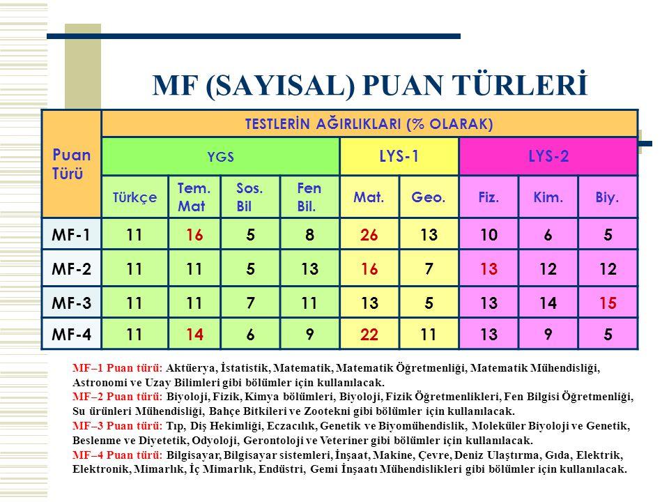 MF (SAYISAL) PUAN TÜRLERİ MF–1 Puan türü: Aktüerya, İstatistik, Matematik, Matematik Öğretmenliği, Matematik Mühendisliği, Astronomi ve Uzay Bilimleri gibi bölümler için kullanılacak.