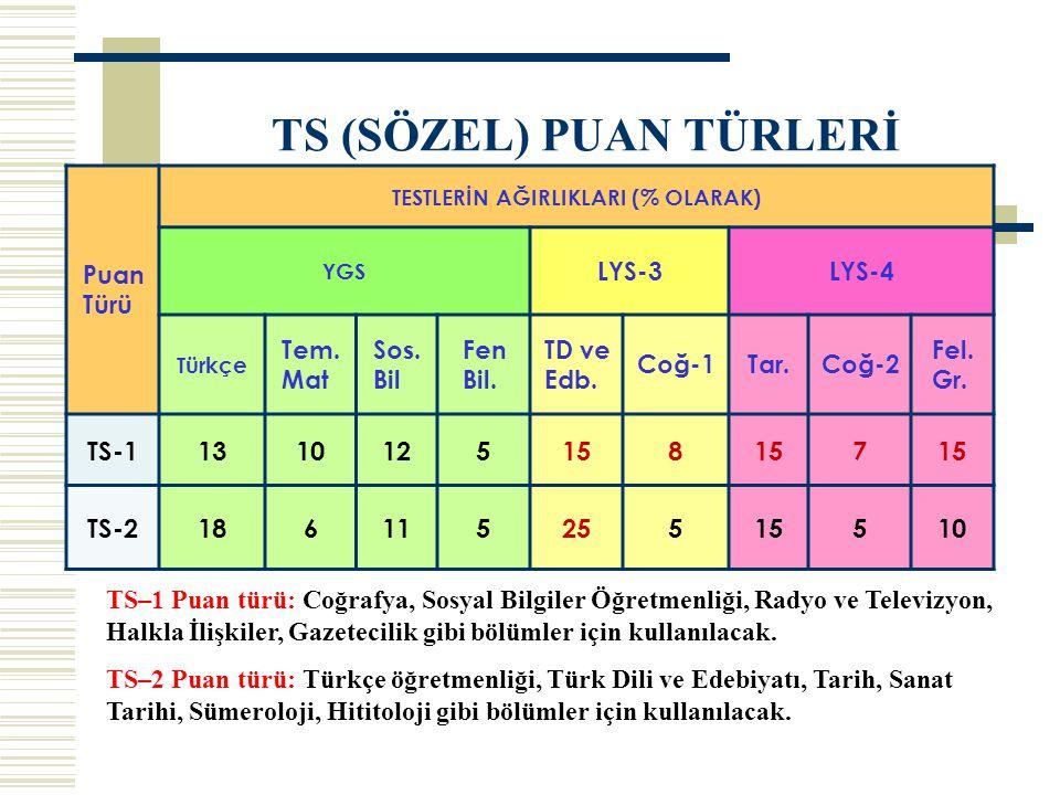 TS (SÖZEL) PUAN TÜRLERİ TS–1 Puan türü: Coğrafya, Sosyal Bilgiler Öğretmenliği, Radyo ve Televizyon, Halkla İlişkiler, Gazetecilik gibi bölümler için kullanılacak.