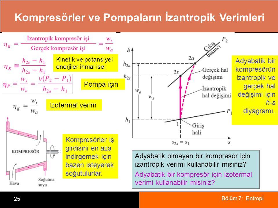 Bölüm 7: Entropi 25 Kompresörler ve Pompaların İzantropik Verimleri Adyabatik bir kompresörün izantropik ve gerçek hal değişimi için h-s diyagramı. Ko
